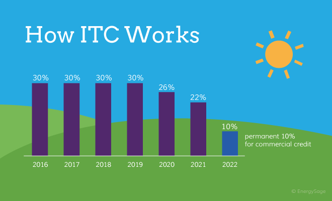 How ITC works